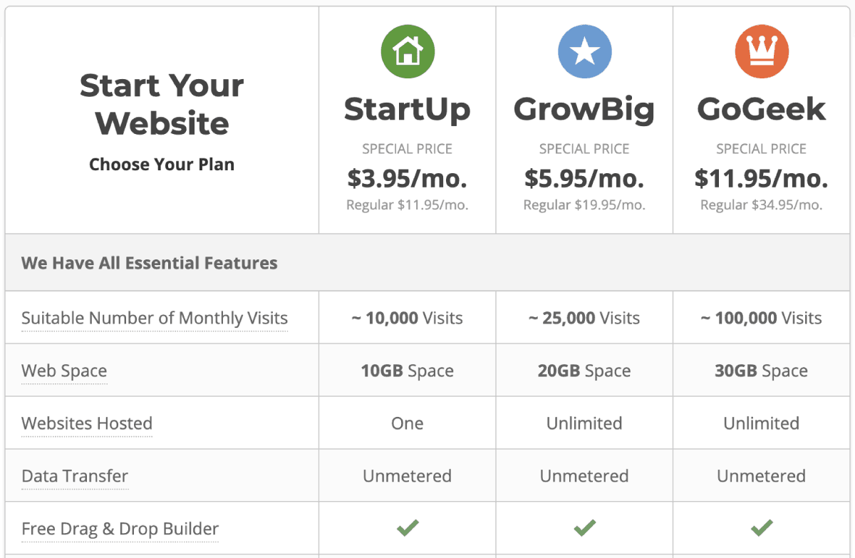 SiteGround eCommerce Hosting Pricing